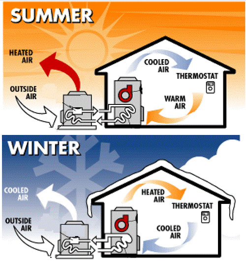 Heat Pump Heating Cooling Cycles